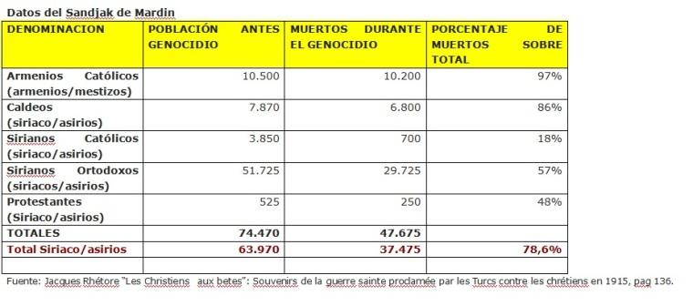 Datos_Mardin