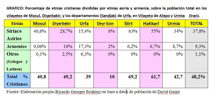 Porcentajes_cristianos